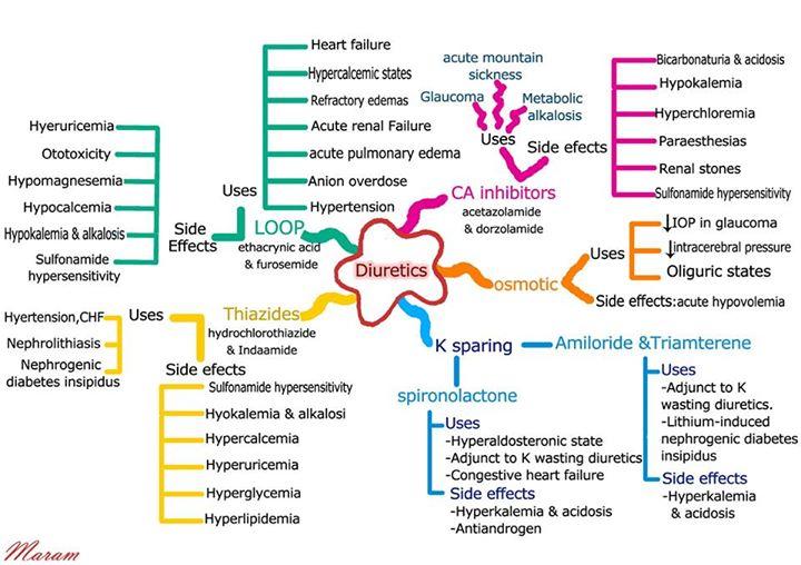 lasix loop diuretic side effects - lexapro pregnancy, Skeleton