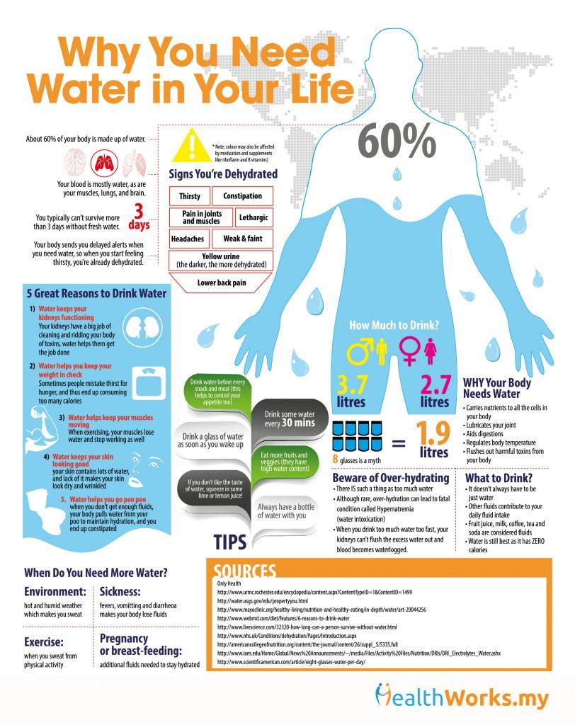 h2o-Infographics