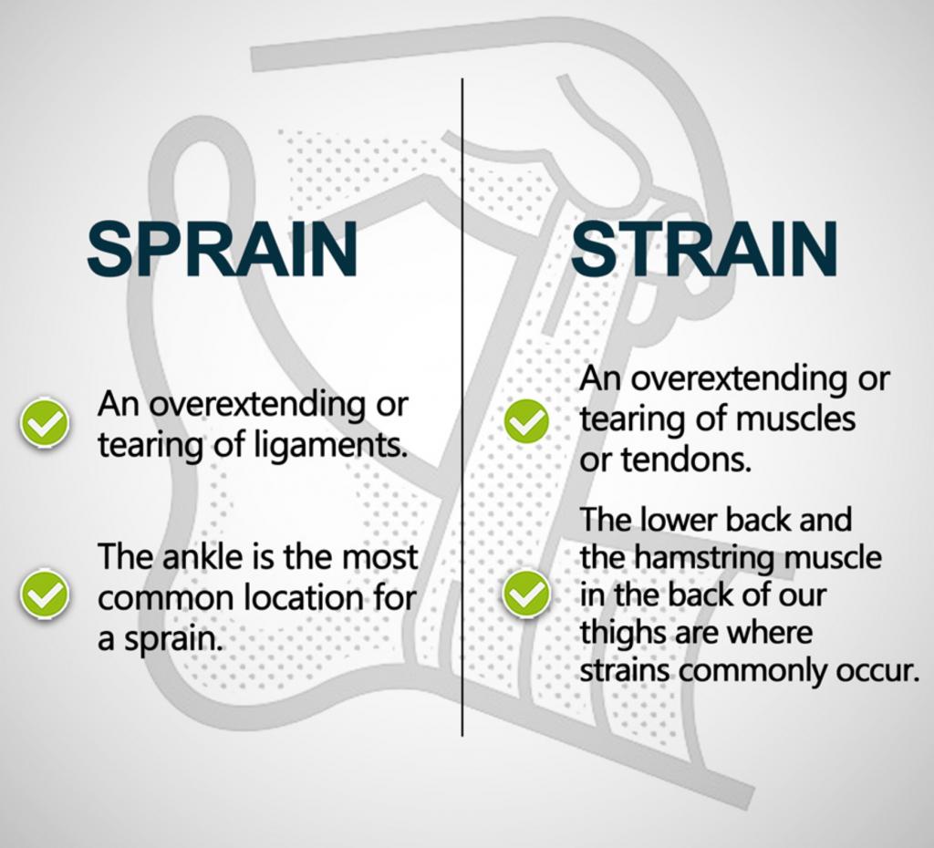 Sprain VS Strain